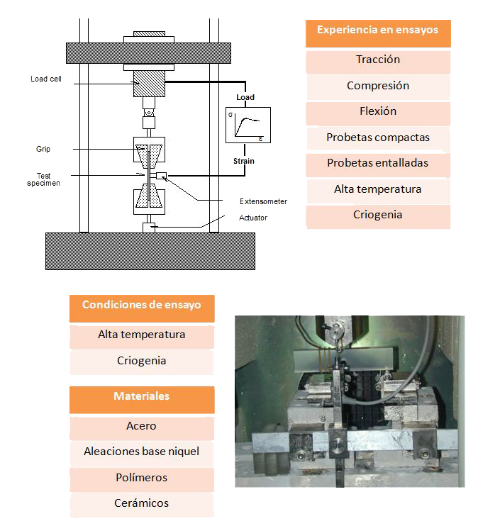 Consulting mechanical characterization of materials